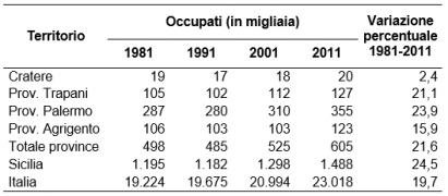 Occupati-per-territorio-Sicilia