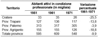 Popolazione attiva province siciliane